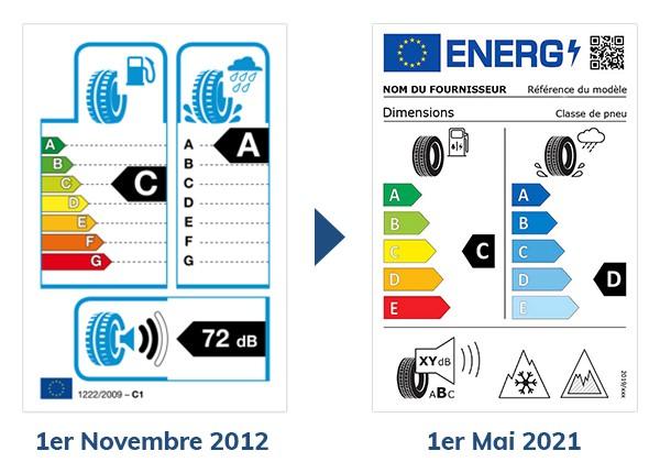Illustration de la transition entre les étiquettes de pneumatique de 2012 et celle de 2021